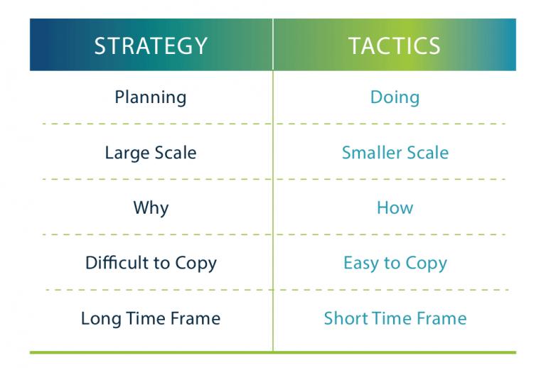 Strategy Tactics table