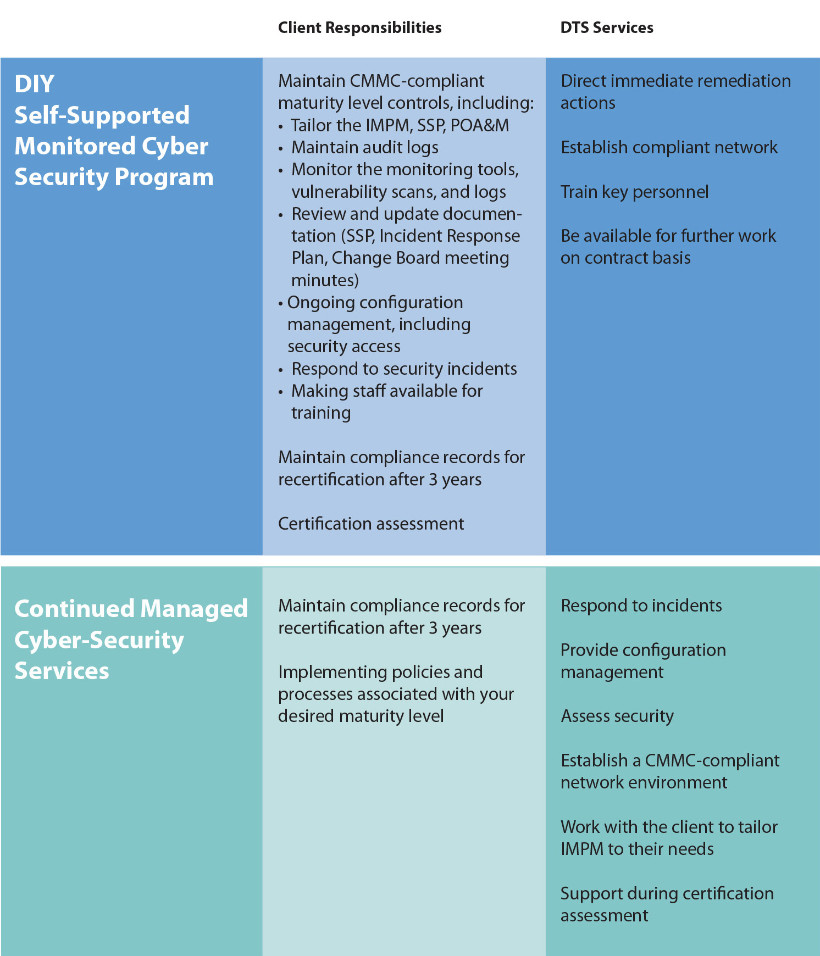 Managed Cybersecurity Services Chart
