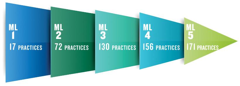 CMMC Standards Process
