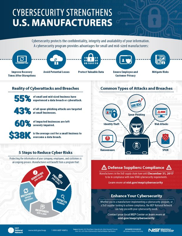 NIST Cybersecurity Infographic